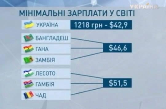 мінімальні зарплати